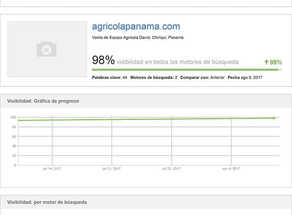 Reporte SEO de Agrícola Panamá de un 98% de visibilidad logrado.