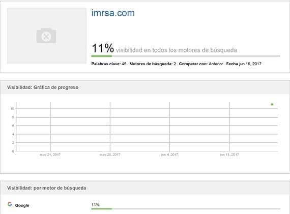Reporte SEO de IMRSA tras haber iniciado con el proceso.